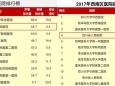 2017年度中国医院排行榜公布 我院健康管理中心位居全国第二